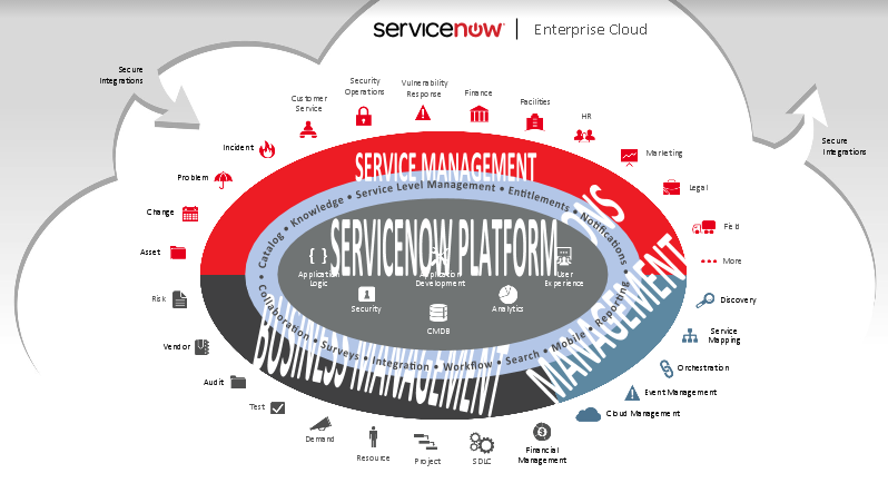 servicenow solution overview example pdf